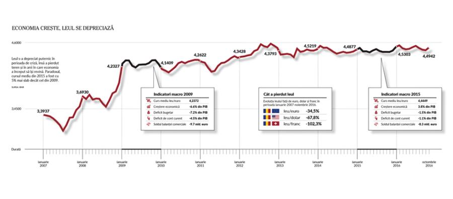 valoarea-unui-leu_infografic_newmoney