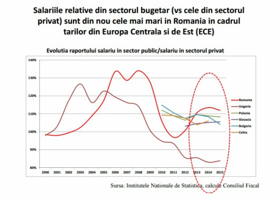 salarii_romania_bugetari_strainatate