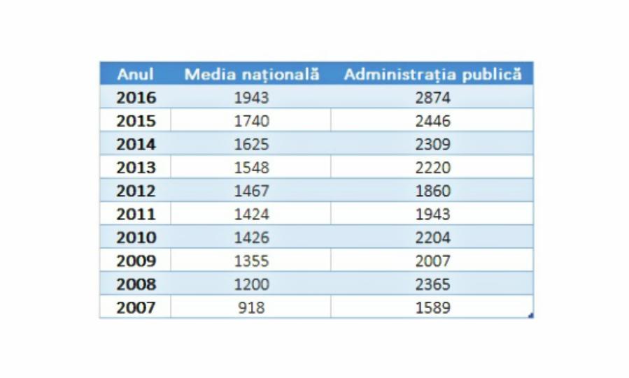 tabel_salariul_mediu_net_administratie_newmoney