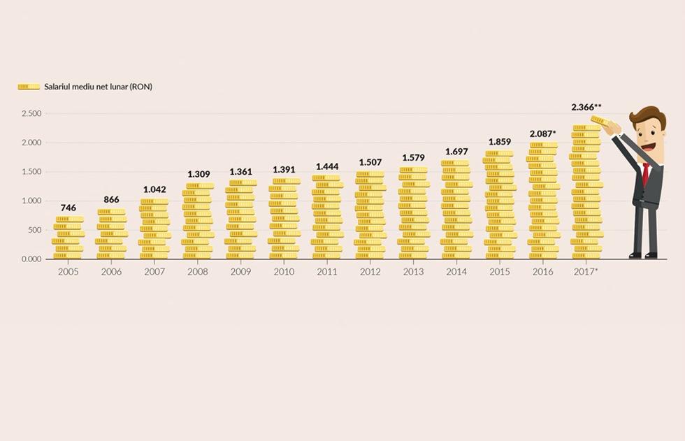 GRAFIC Cu cât a crescut salariul mediu în ultimii 12 ani