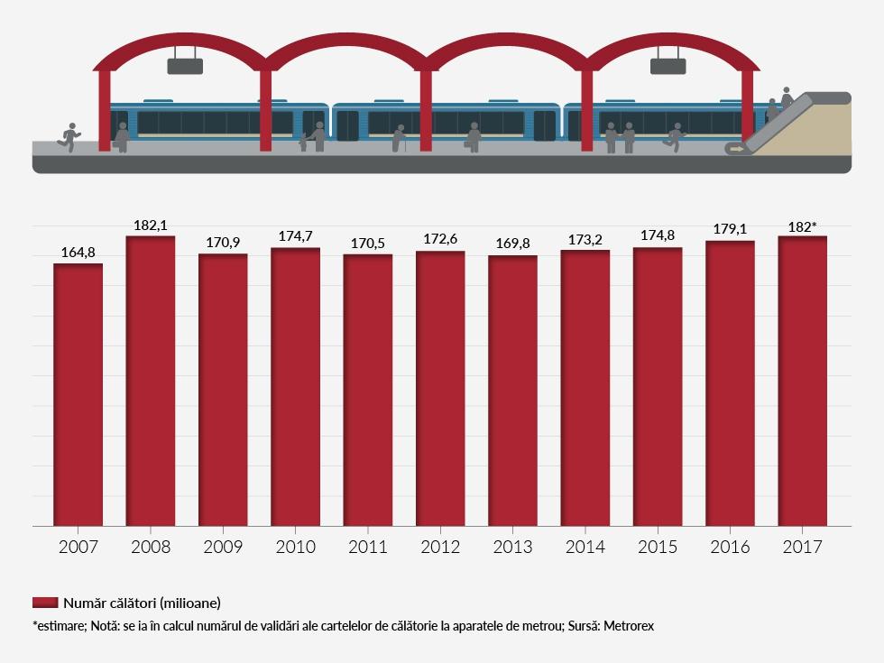 INFOGRAFIE Care este legătura între traficul metroului bucureștean și un sfert din populația lumii