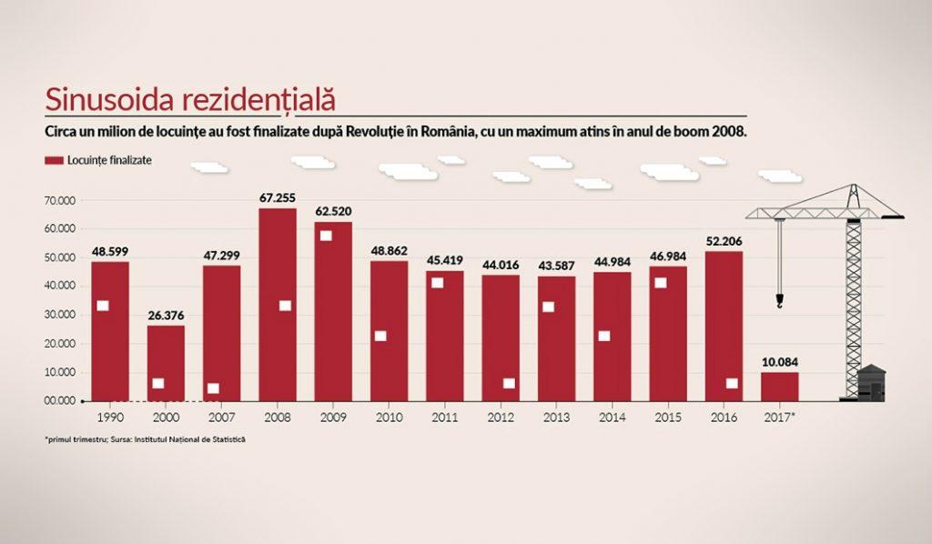 Indicele NewMoney: Toate cifrele care demonstrează că românii sunt un popor de proprietari