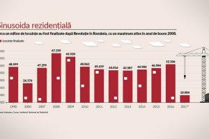 infografic_locuinte construite_newmoney