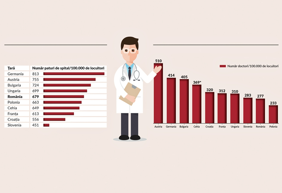 Indicele NewMoney: România are suficiente paturi în spitale, dar îi lipsesc medicii