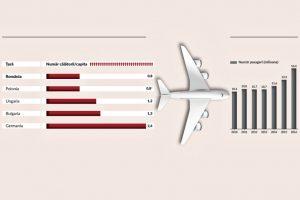 infografie_trafic_avioane_newmoney