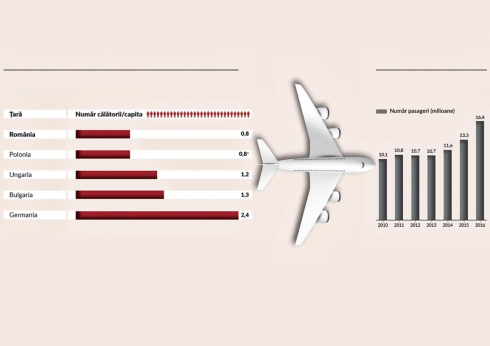 Cu capul în nori: cât de mult a evoluat traficul aerian pe aeroporturile din România