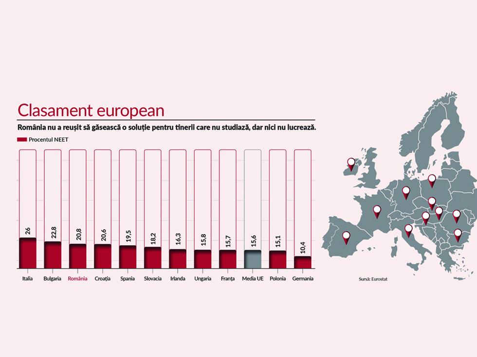 Problema unei generații: deși șomajul e la minim, procentul tinerilor neangajați din România ne clasează pe locul 3 în Europa