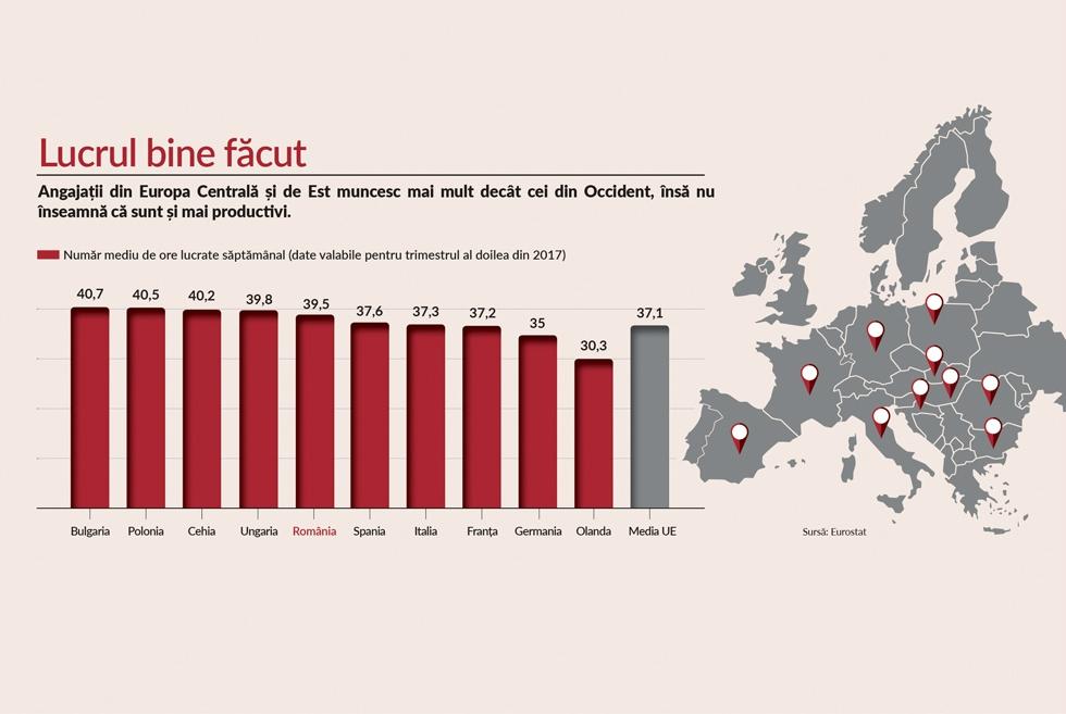 Românii muncesc săptămânal cu două ore în plus față de media europeană, dar productivitatea este la sub două treimi