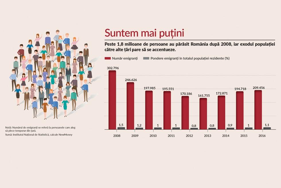 Reîncepe exodul românilor? Mai mult de 1% din populația țăriis-a mutat în străinătate în 2016