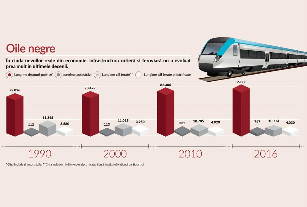 Indicele NewMoney: Cum s-a schimbat harta rutieră și feroviară din România în ultimele trei decenii