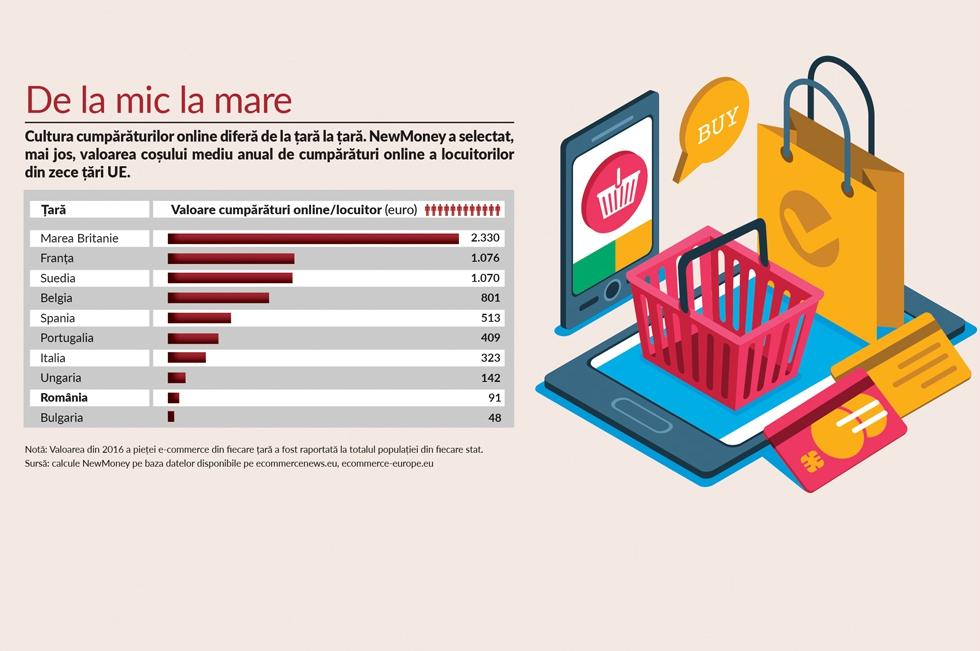 Românii cheltuie în medie 91 de euro anual pe cumpărături online, dublu față de bulgari și de 25 de ori mai puțin decât britanicii