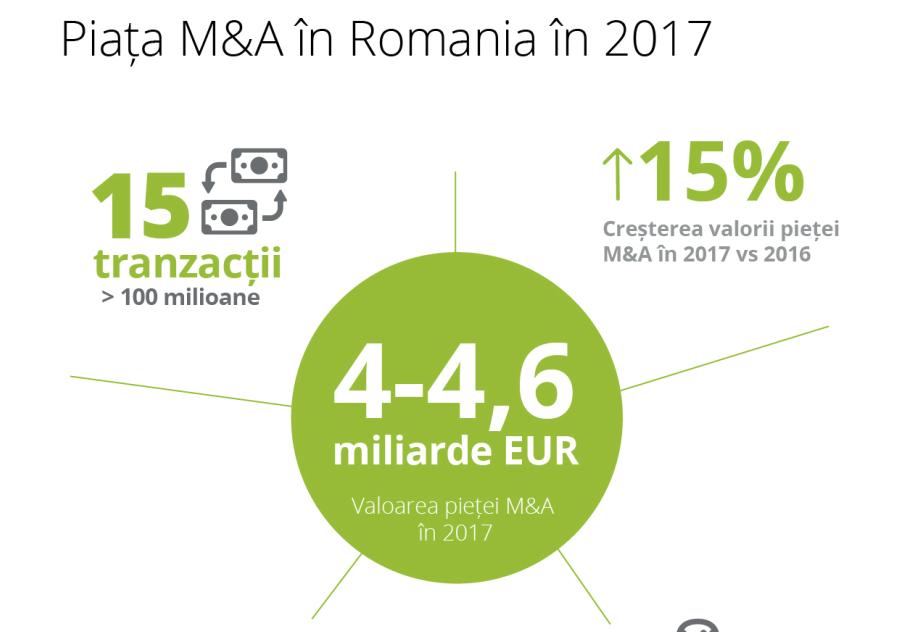 Deloitte: Piața de M&A s-a ridicat la 4-4,6 miliarde de euro în 2017