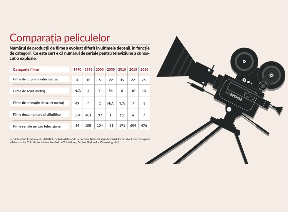 Indicele NewMoney. Soluții salvatoare pentru cinematografia românească: cum am putea crește de 5 ori producțiile