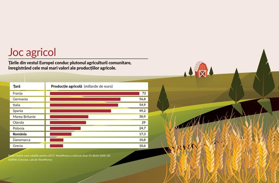 Indicele NewMoney: Avem a cincea cea mai mare suprafață agricolă din UE, dar la producție suntem abia pe locul opt