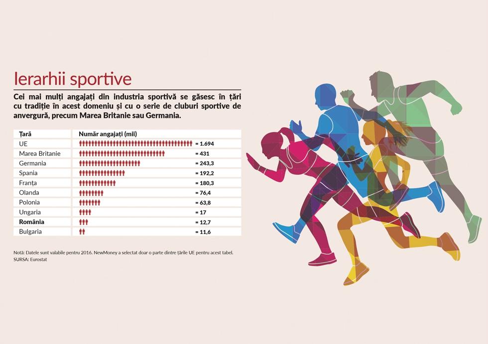 Câți angajați lucrează în industria sportului din România