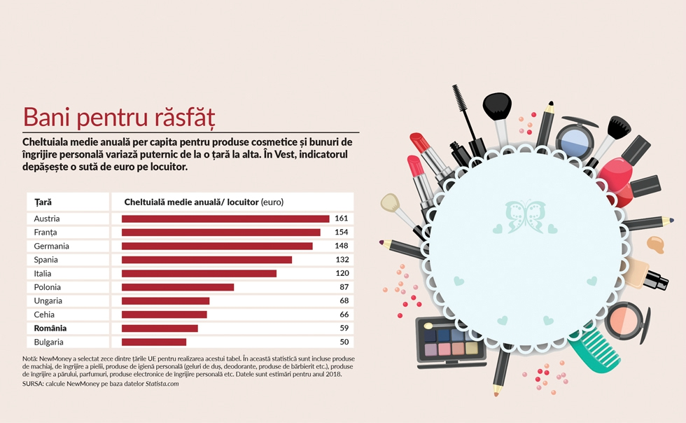 Indicele NewMoney: Românii, printre cei mai neîngrijiți europeni