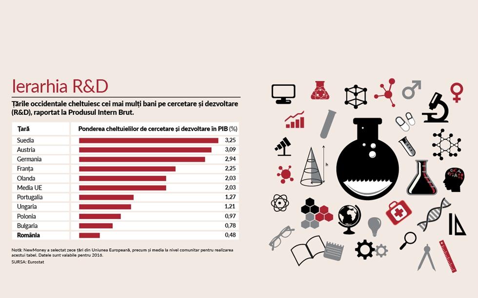 De mai bine de un deceniu, România alocă cel mult 0,5% din PIB pentru cercetare și dezvoltare. Media europeană e de 3%