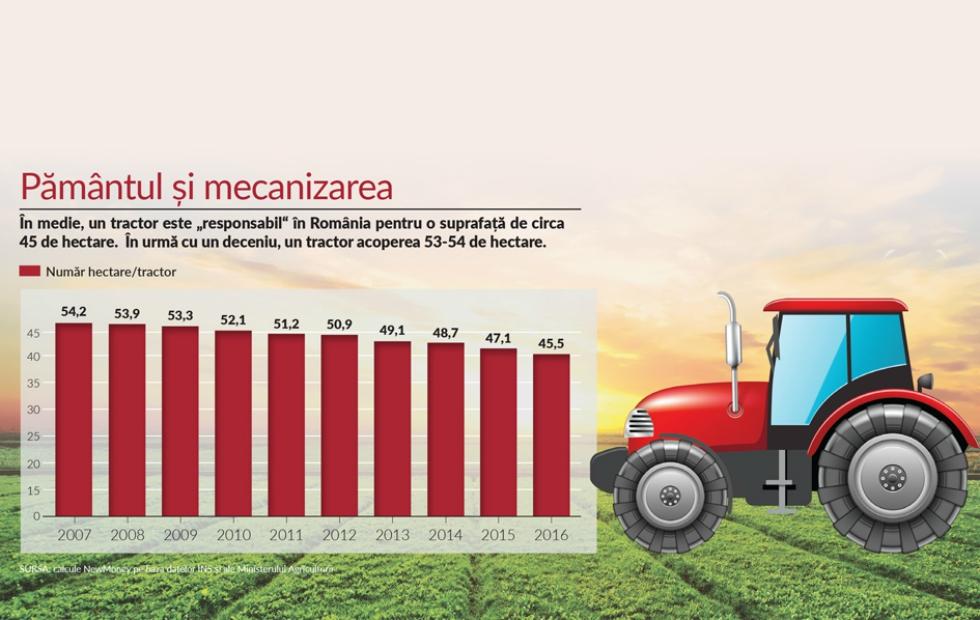 Indicele NewMoney: Câte hectare ară, în medie, un tractor în România
