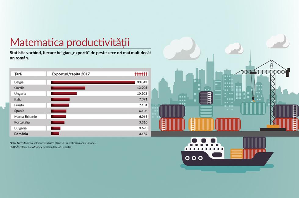 """Fiecare român """"exportă"""" produse de 3.200 de euro pe an. Belgienii trimit de zece ori mai mult, iar ungurii triplu"""