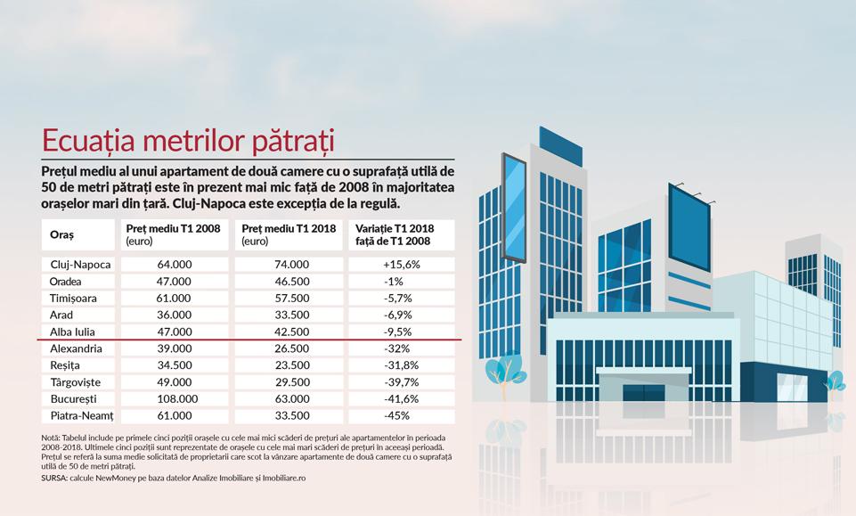 Indicele NewMoney: care sunt orașele din România unde s-au scumpit și s-au ieftinit cel mai mult apartamentele față de 2008