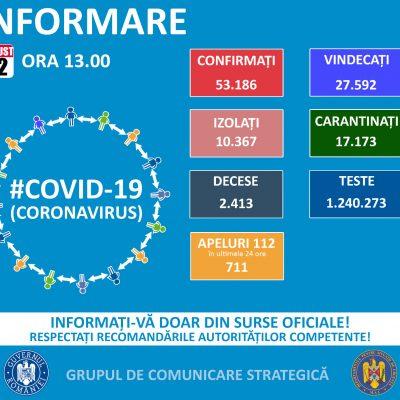 Coronavirus în România: 1.075 de cazuri noi de îmbolnăvire, 34 de decese. Situaţia pe judeţe